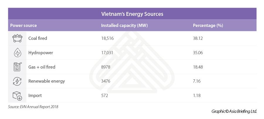 Vietnam energy