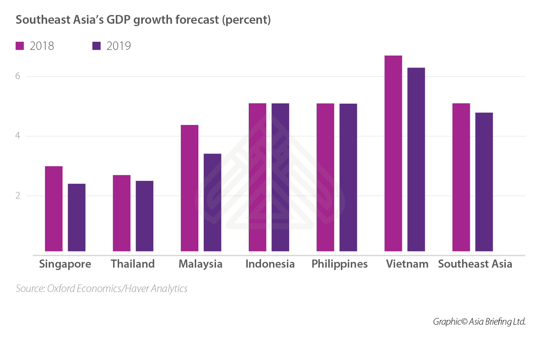 Southeast Asia minimum wages