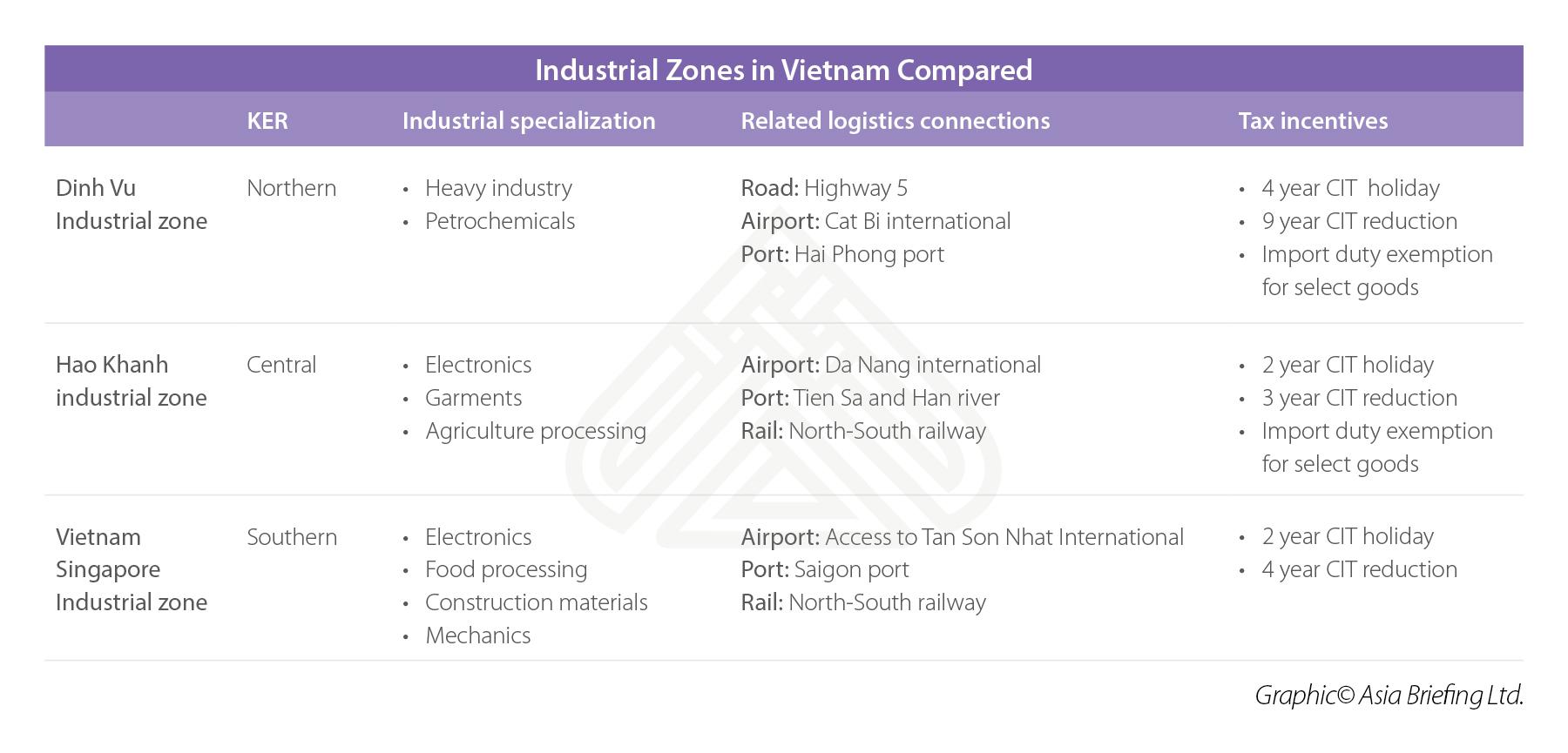 Vietnam Industrial Zones