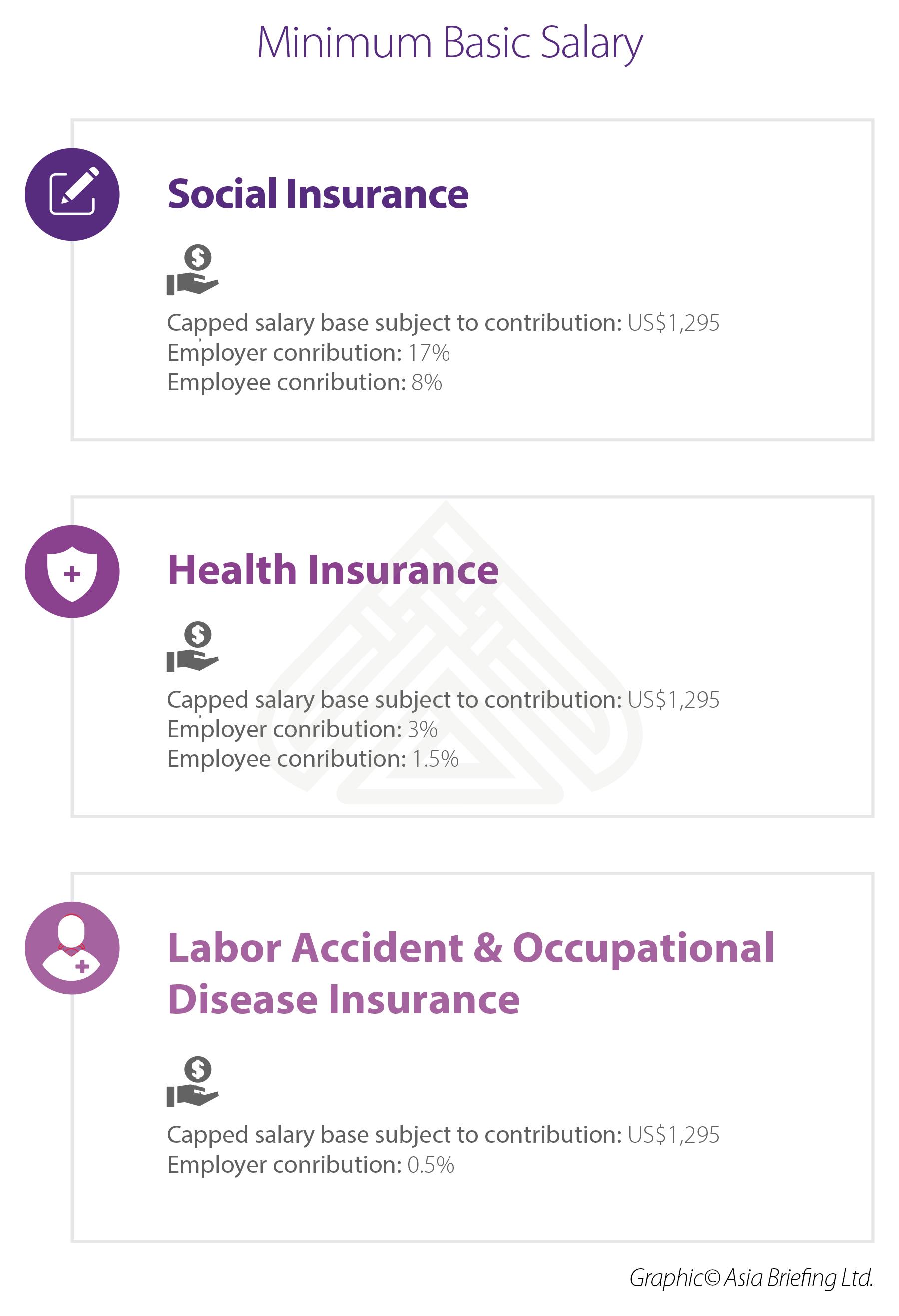 New Minimum Basic Salary, Social Insurance Rates in Vietnam