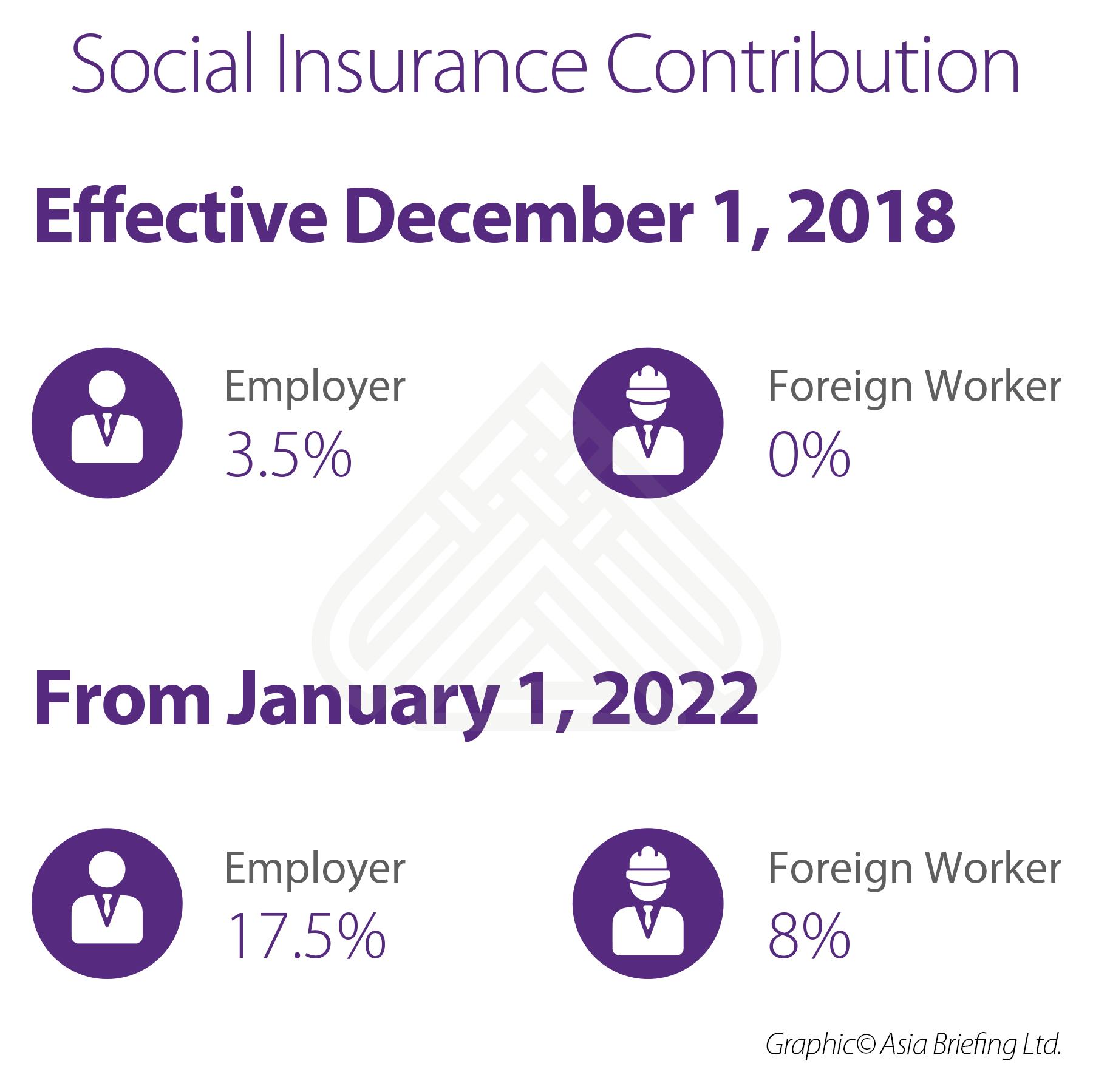 Social Insurance Contribution