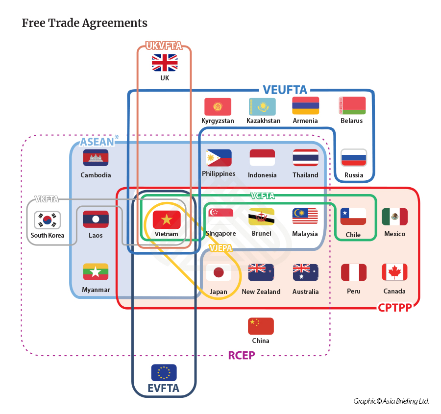 Vietnam's free trade agreements