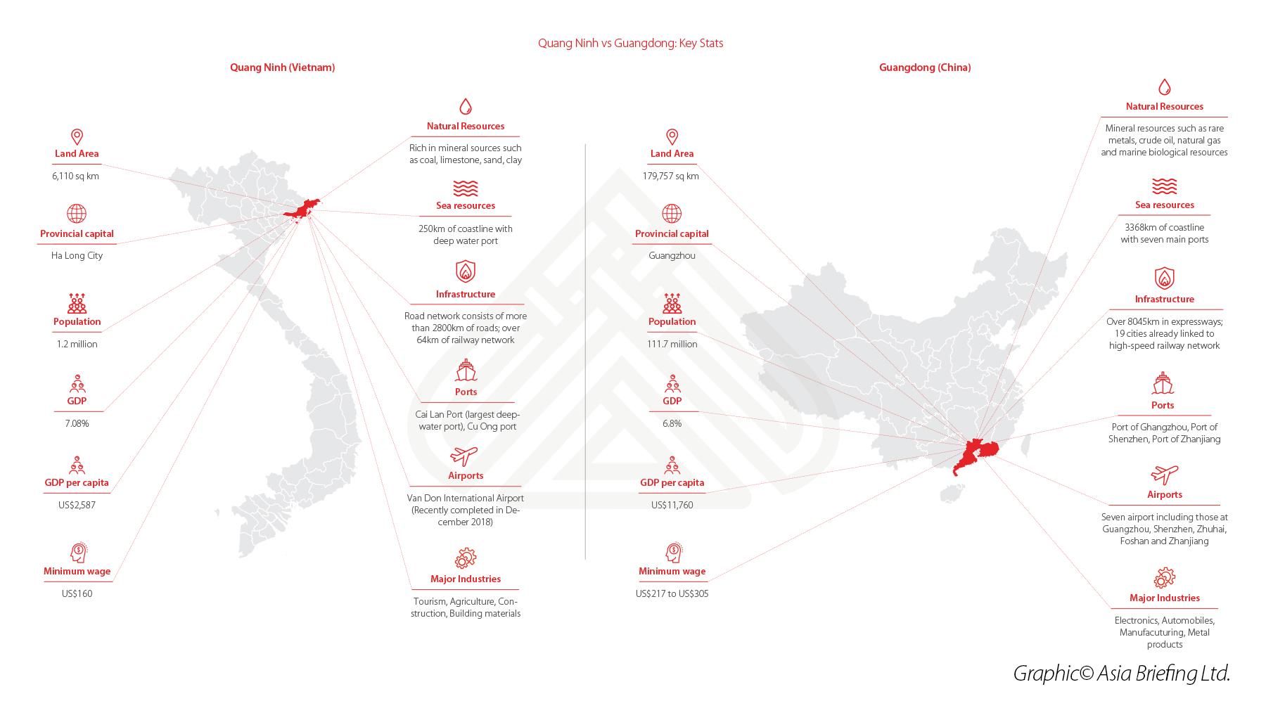 Quang Ninh and Guangdong