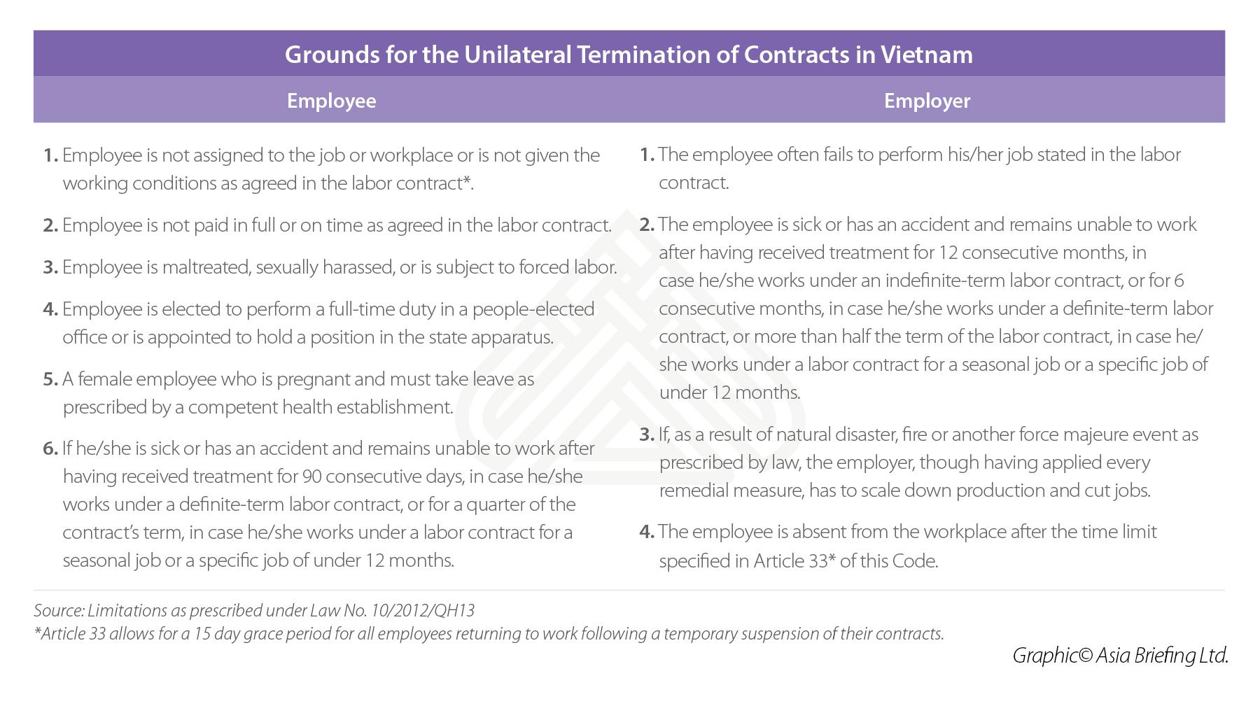 Unilateral termination eligibility