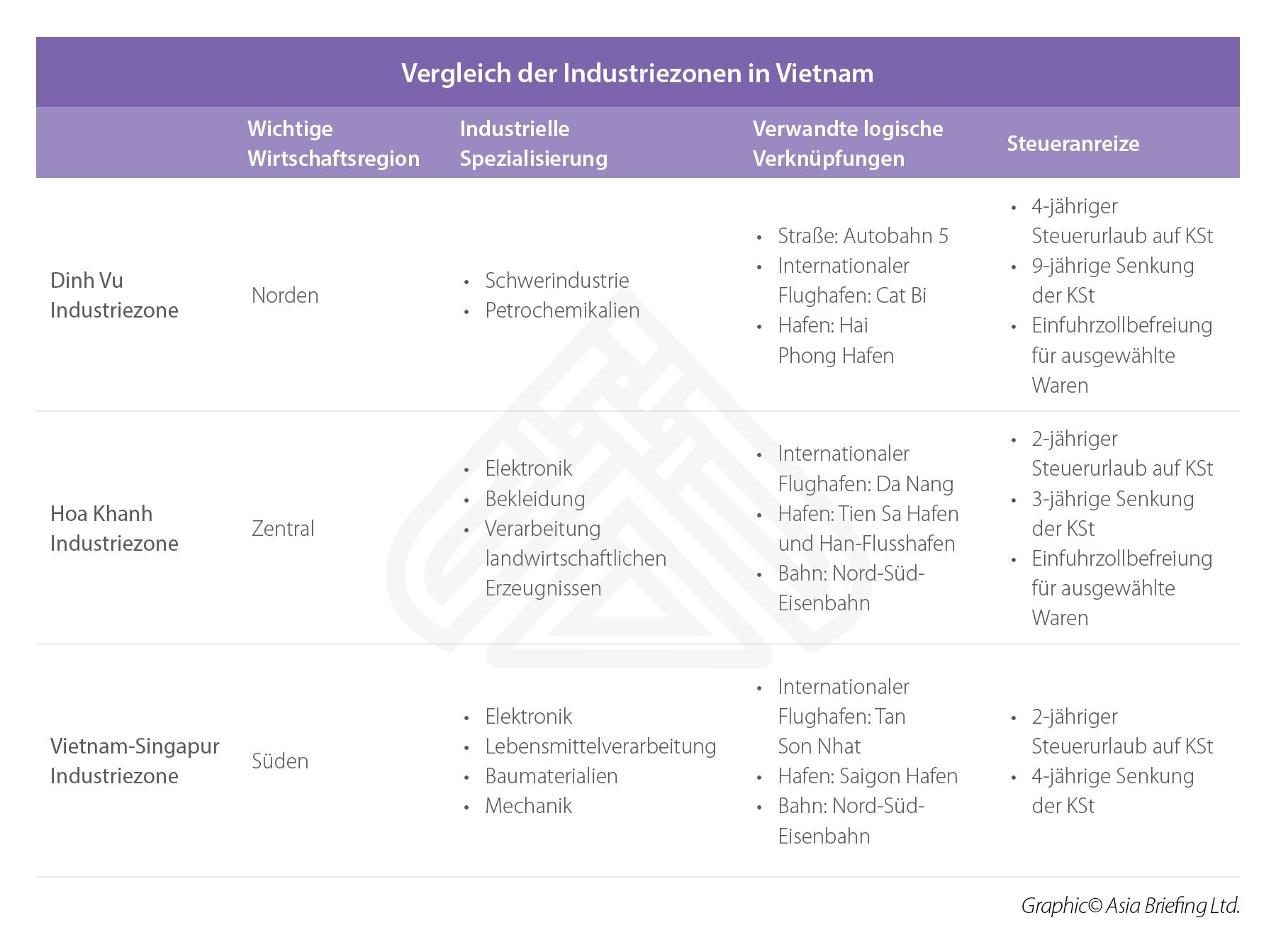 Vergleich der Industriezonen in Vietnam-2
