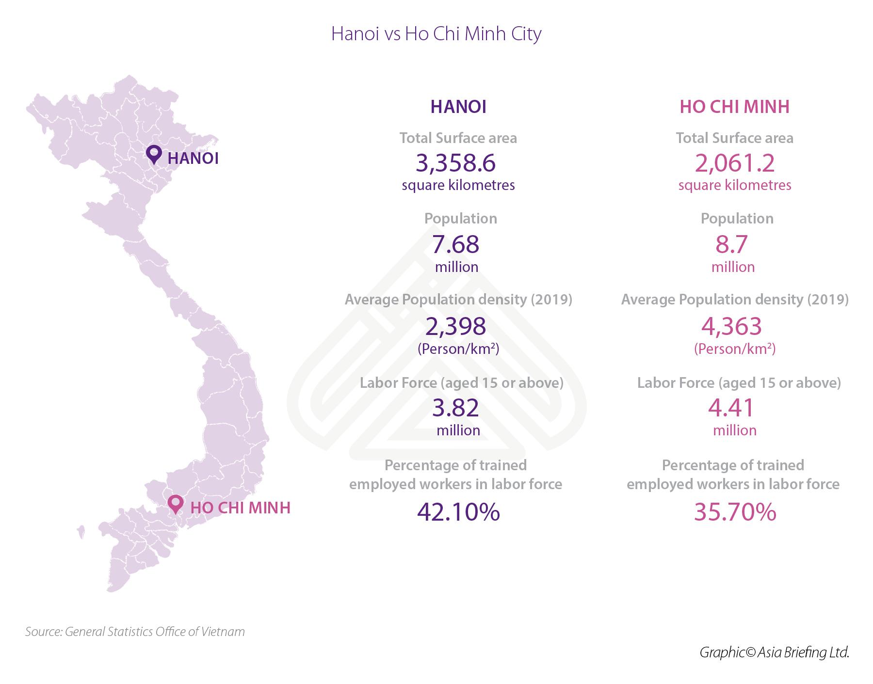 Infographic: Hanoi vs Ho Chi Minh