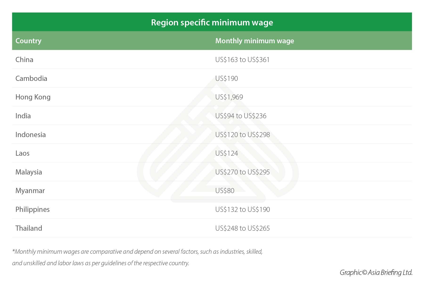 Regional minimum wages