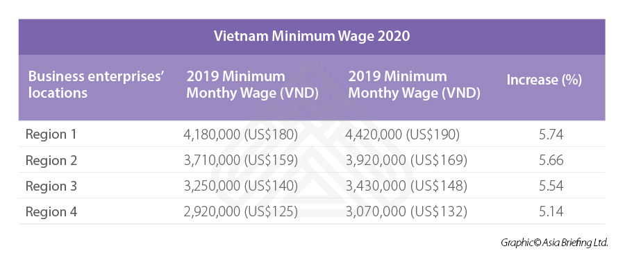 Vietnam minimum wage 2020