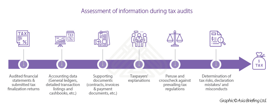 Infographic: tax audit assessment