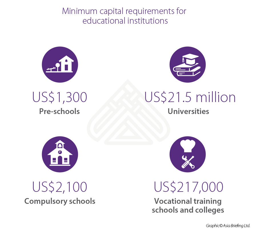 Min capital requirements education Vietnam
