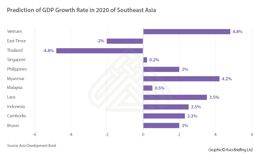 GDP growth rate Southeast Asia