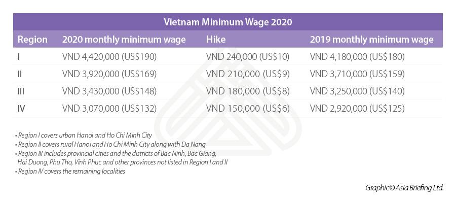 Vietnam minimum wage 2020