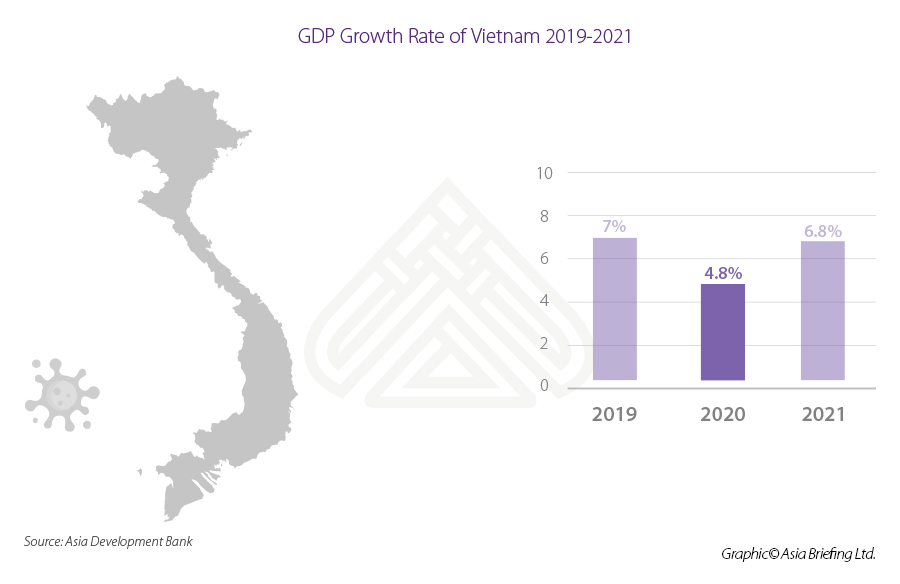 Vietnam growth rate