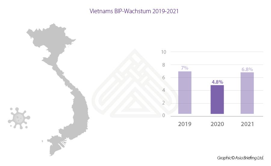 thumbnail_Vietnams-BIP-Wachstum-2019-2021_GE