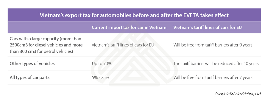 Export Tax EVFTA VN