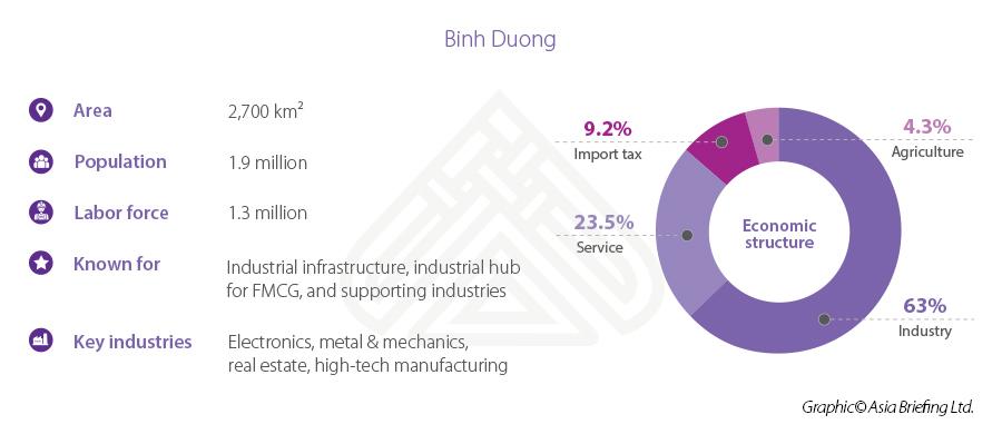 Binh Duong stats