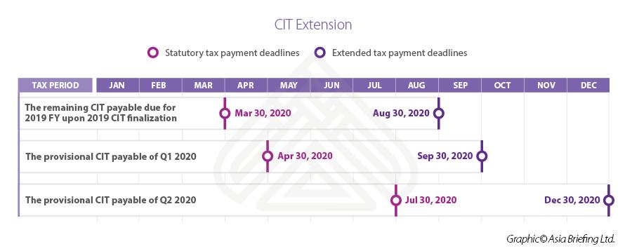 Infographic: CIT extension Vietnam