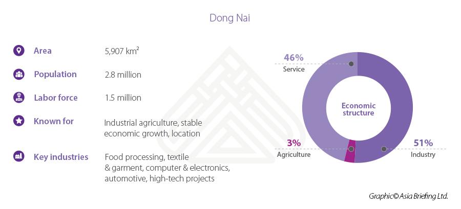 Dong Nai stats