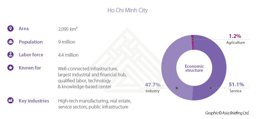 HCMC stats