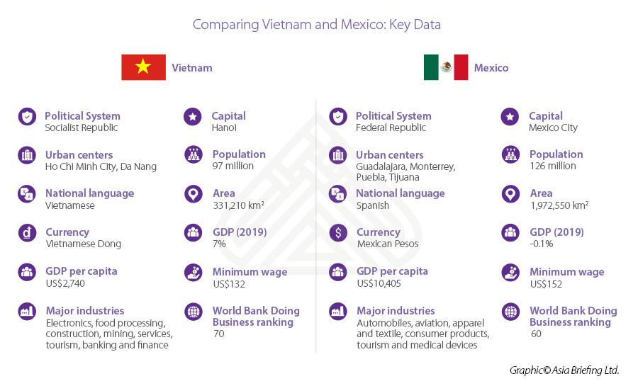 Infographic: Mexico vs Vietnam