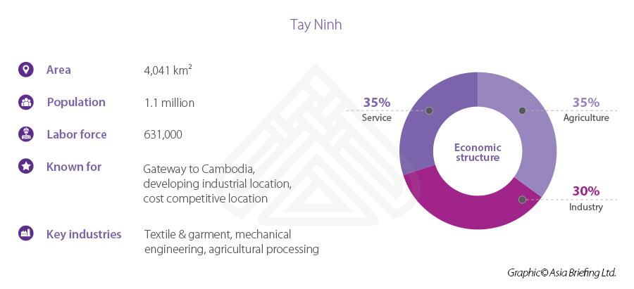 Tay Ninh stats