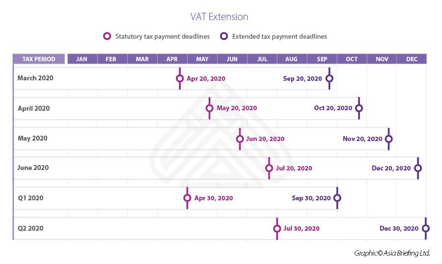 Infographic: VAT extension Vietnam