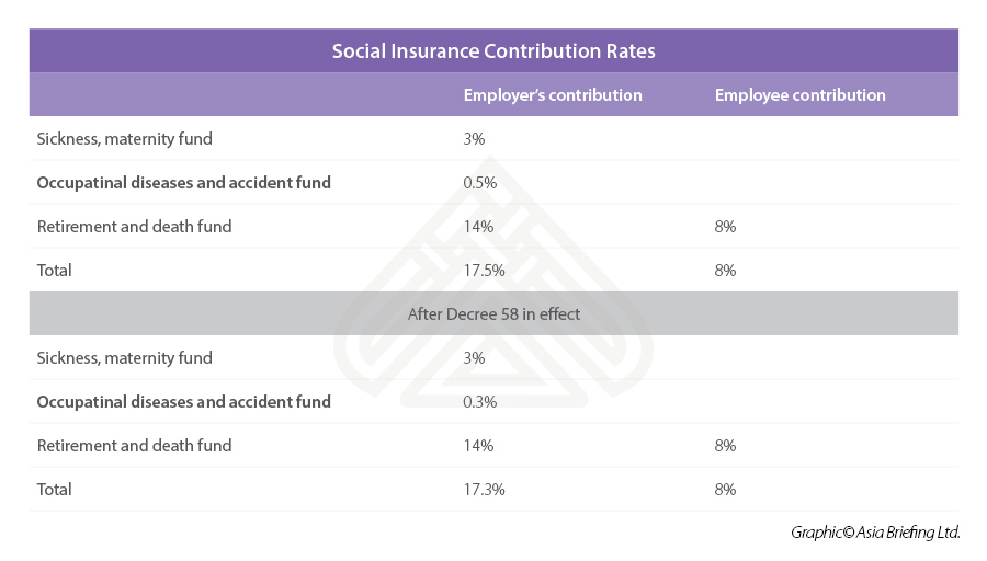 Social insurance rate Vietnam