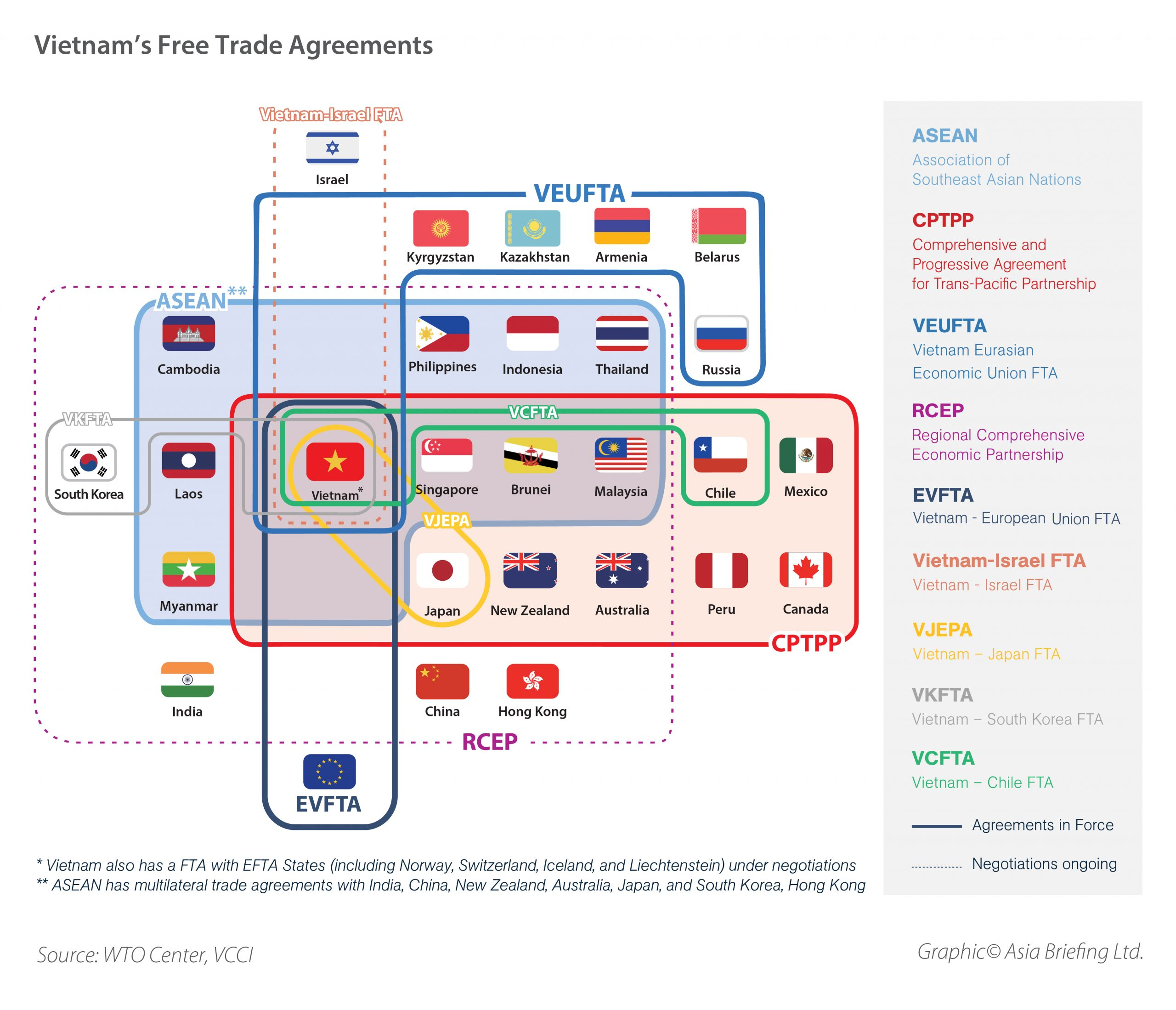 VN free trade agreement