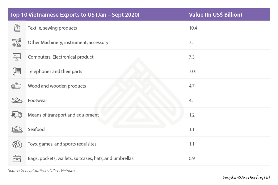 Vietnam exports to US