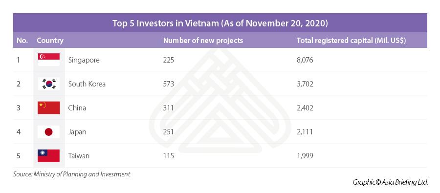 Vietnam FDI investors