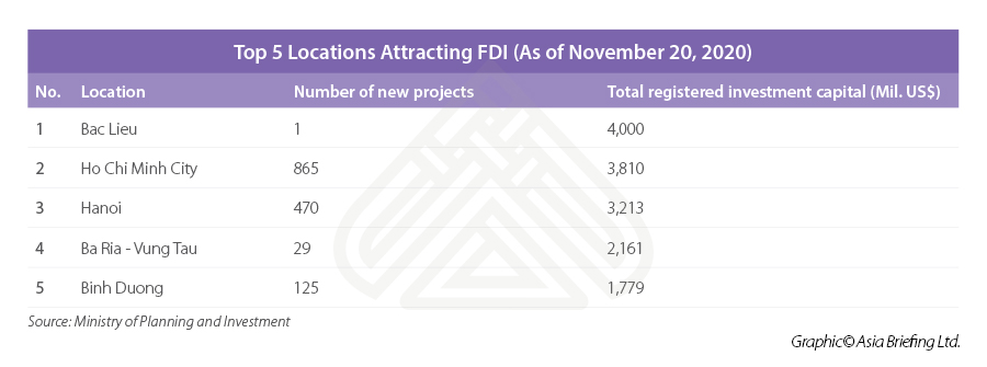FDI location investment VN