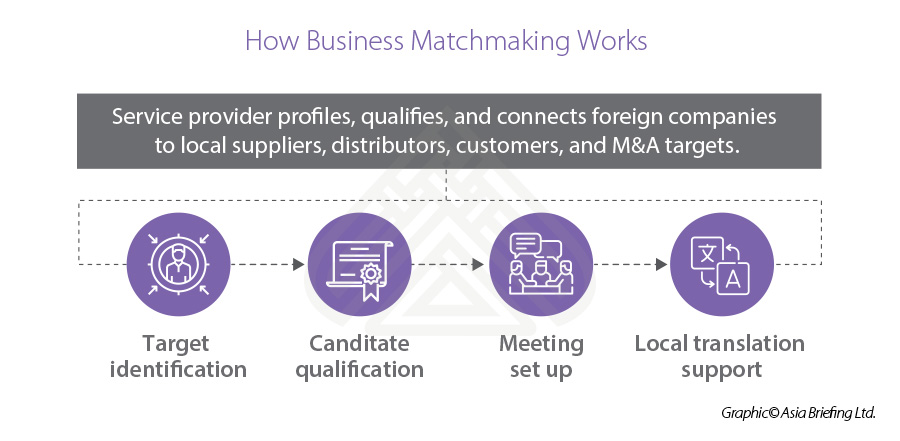 Business matchmaking VN