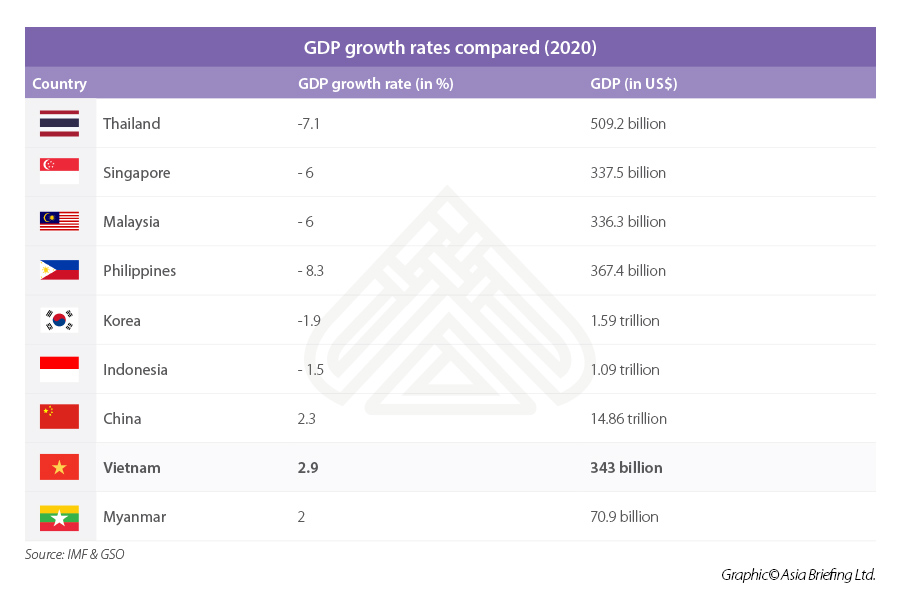 GDP growth Asia