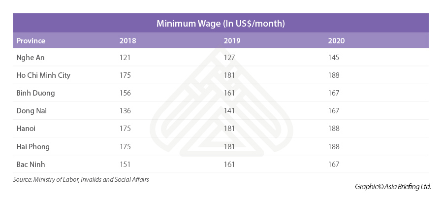 Nghe An minimum wages