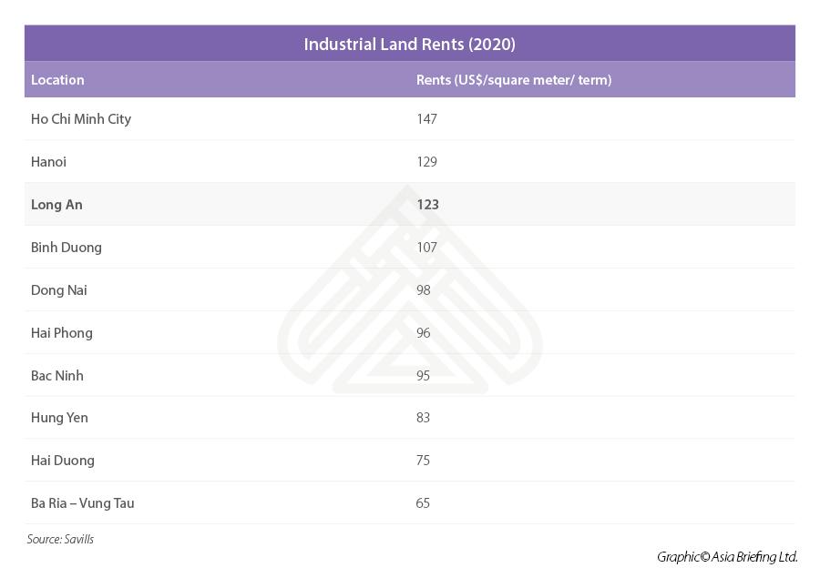 Industrial land rent Vietnam