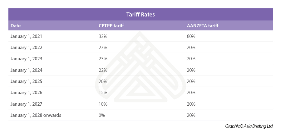 FTA tariff wine