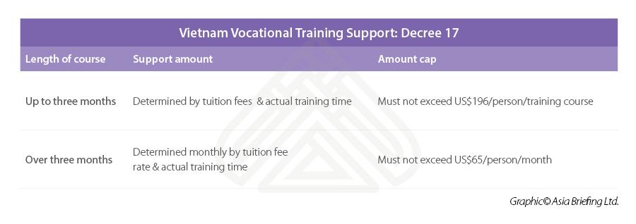 Vocational training VN