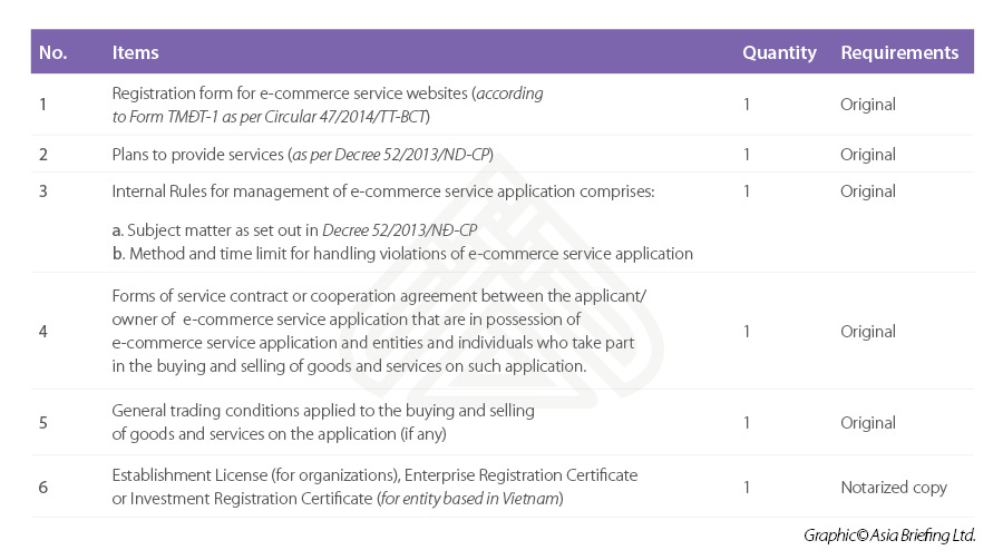 E-commerce application sample