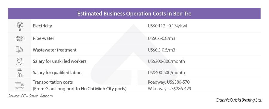 Ben Tre business costs