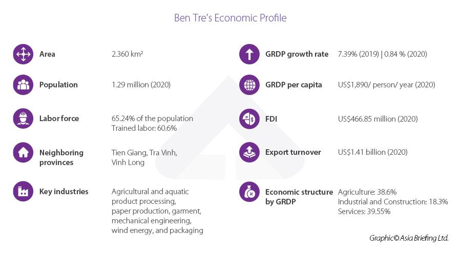 Ben Tre profile