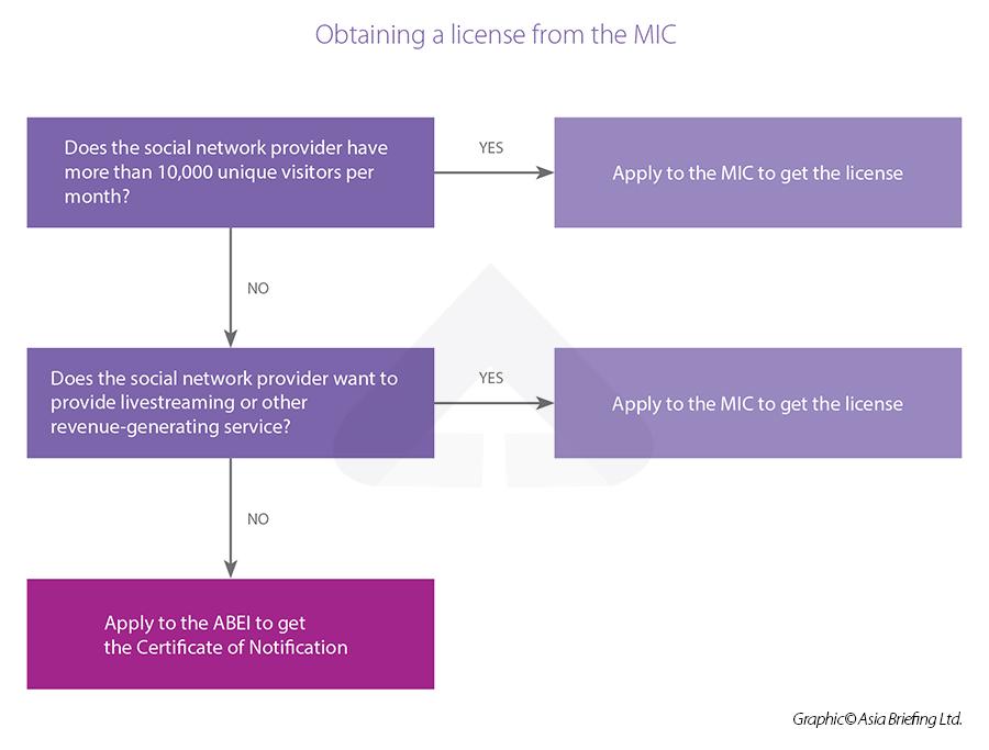 MIC license social network