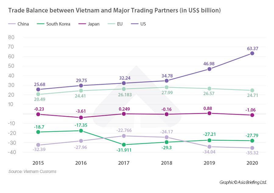 Vietnam trade balance